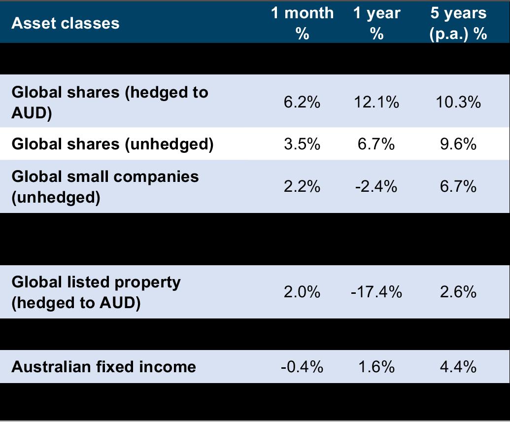 Major Asset Class Performance