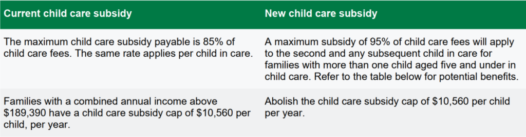 social security increased child care subsidies